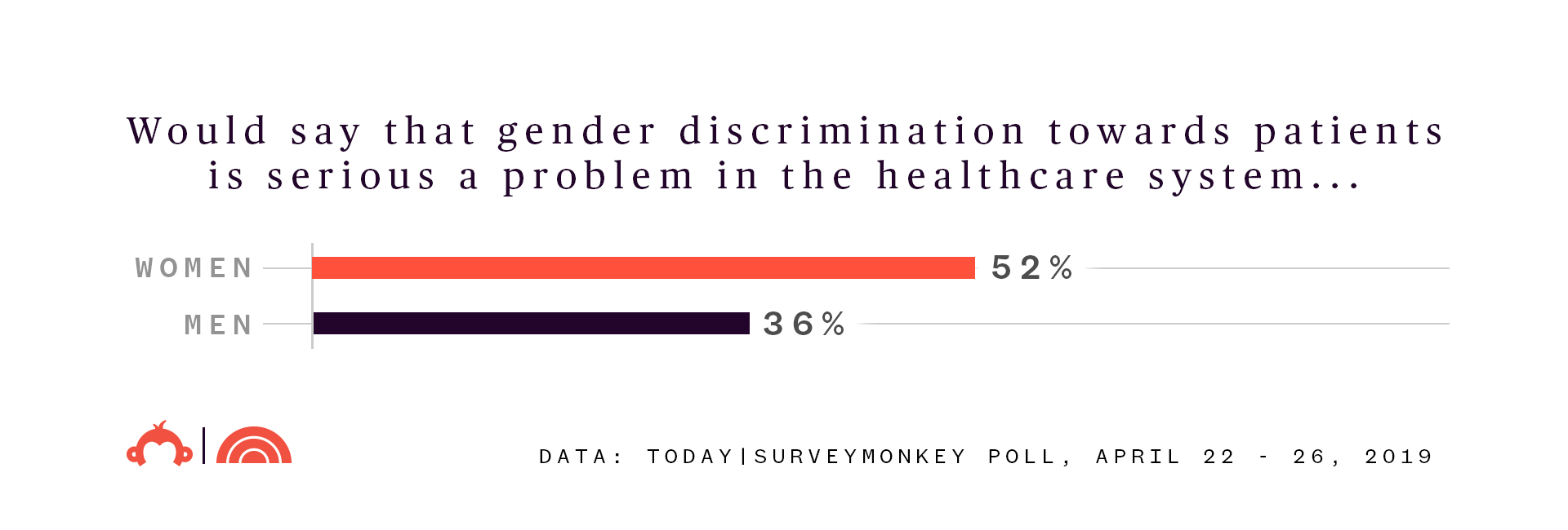 Dismissed: The health risk of being a woman